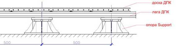 монтаж террасного настила на лагу из ДПК, либо деревянную лагу